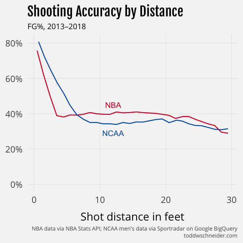 Assessing Shooting Performance in NBA and NCAA Basketball