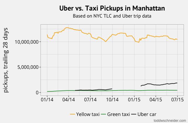 manhattan uber pickups