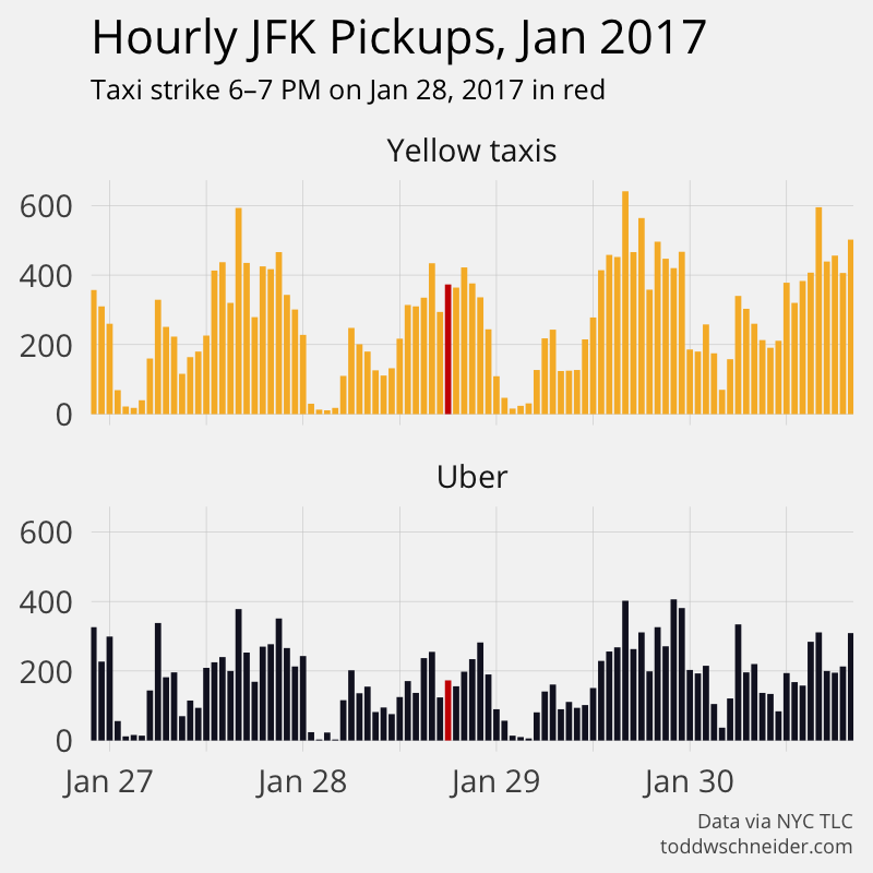 jfk hourly taxi pickups