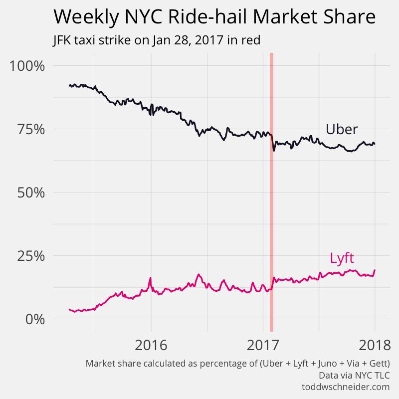 nyc ride-hail market share
