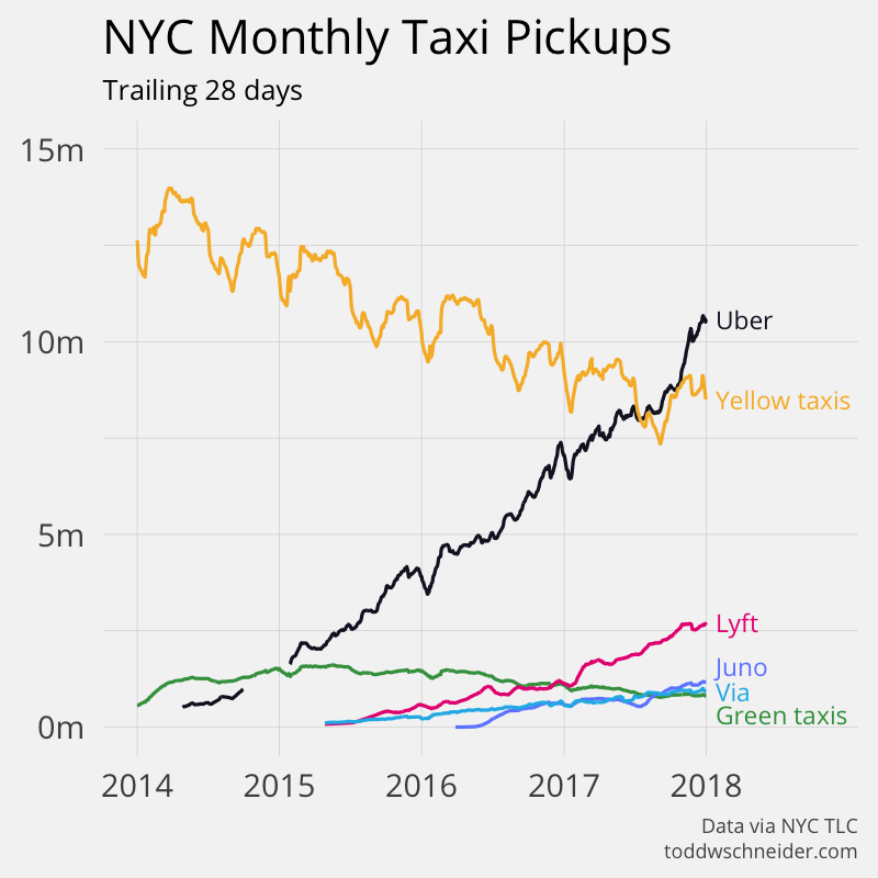 ride-hailing vs. taxis