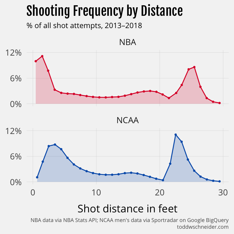 """it makes me think the measurement systems might be different, and maybe  what's recorded as a """"1 foot"""" shot in the nba is recorded as a """"3 foot"""" shot  in the"""