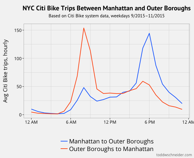 A Tale of Twenty-Two Million Citi Bike Rides: Analyzing the