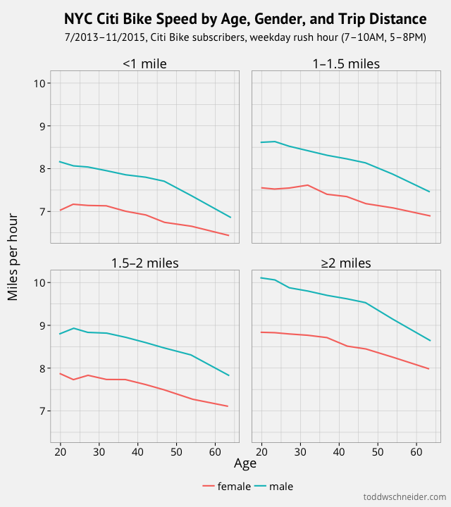 average trip speeds