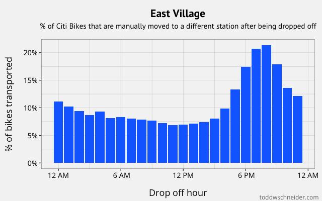 east village transports