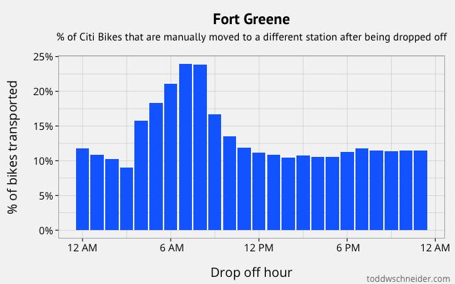fort greene transports