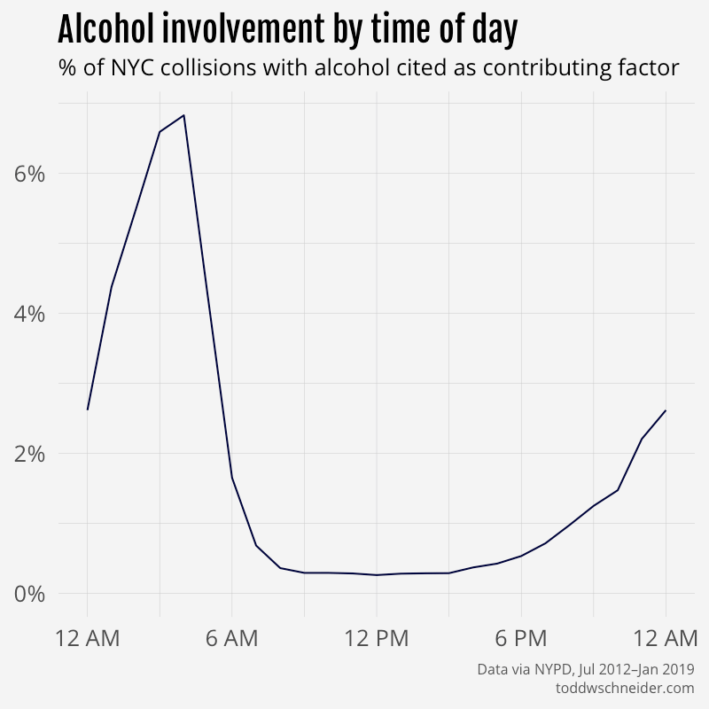 alcohol involvement by hour