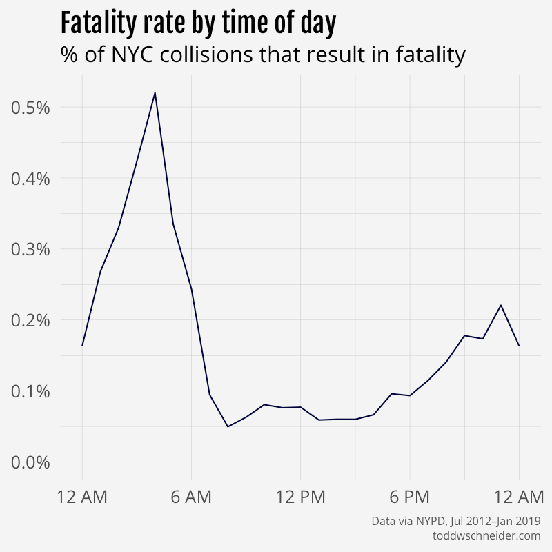 fatality rate by hour