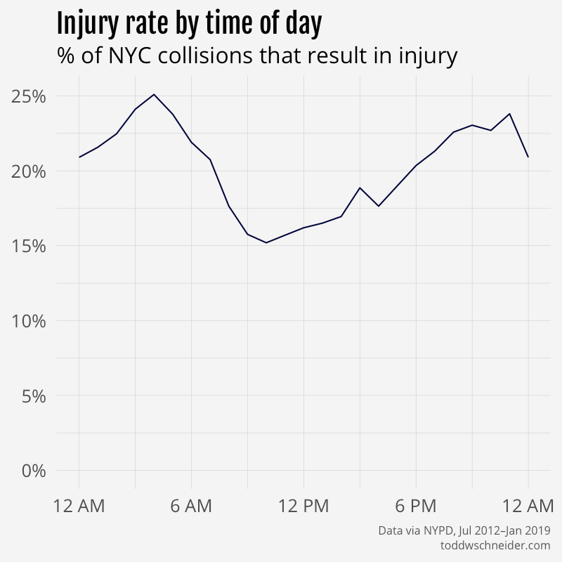 injury rate by hour