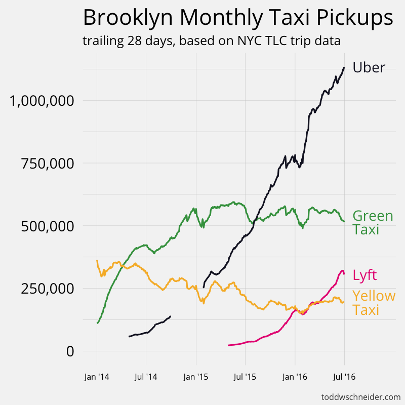 7c90ff5291 Analyzing 1.1 Billion NYC Taxi and Uber Trips