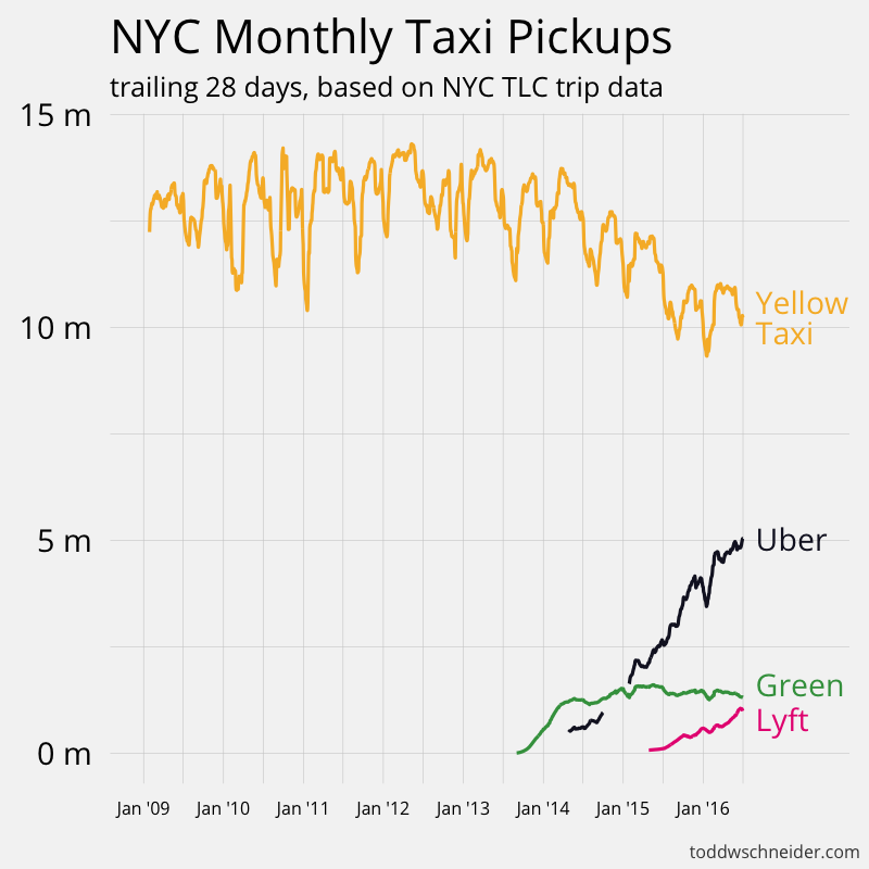 Analyzing 1 1 Billion NYC Taxi and Uber Trips, with a Vengeance