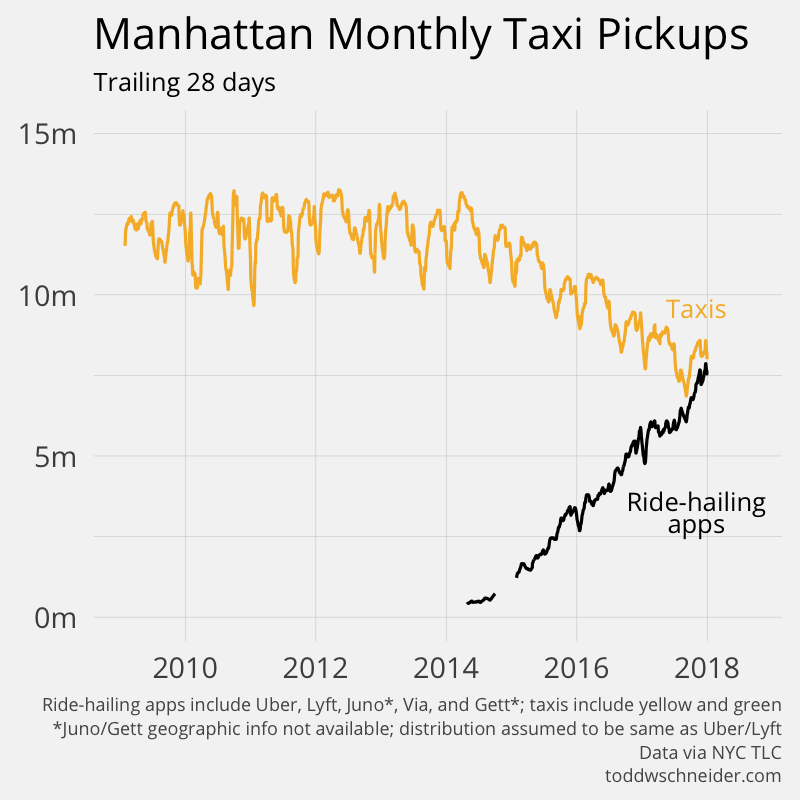 manhattan ride-hailing vs. taxis