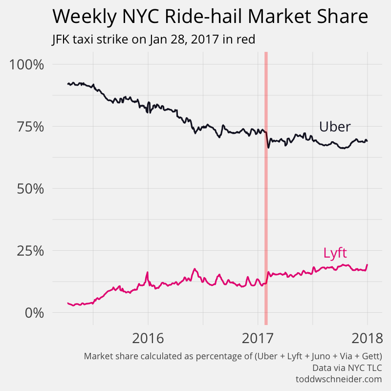 nyc ride-hail market share