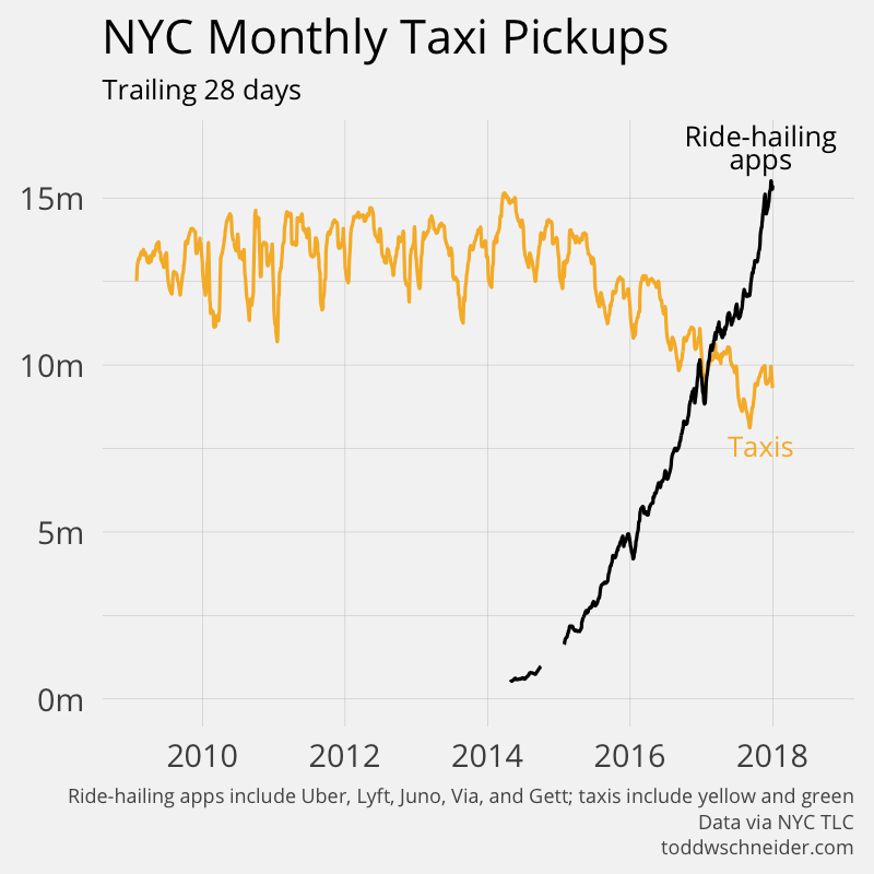 Analyzing 1 1 Billion NYC Taxi and Uber Trips, with a